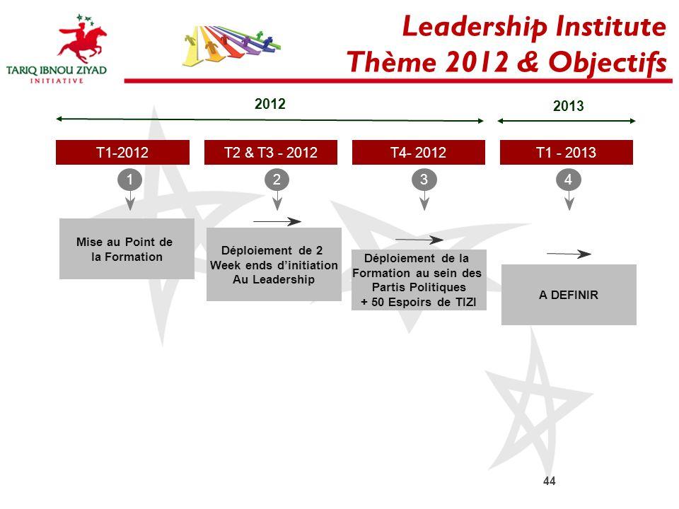 12 T4- 2012 34 2012 T1-2012T2 & T3 - 2012T1 - 2013 2013 Mise au Point de la Formation Déploiement de 2 Week ends dinitiation Au Leadership Déploiement