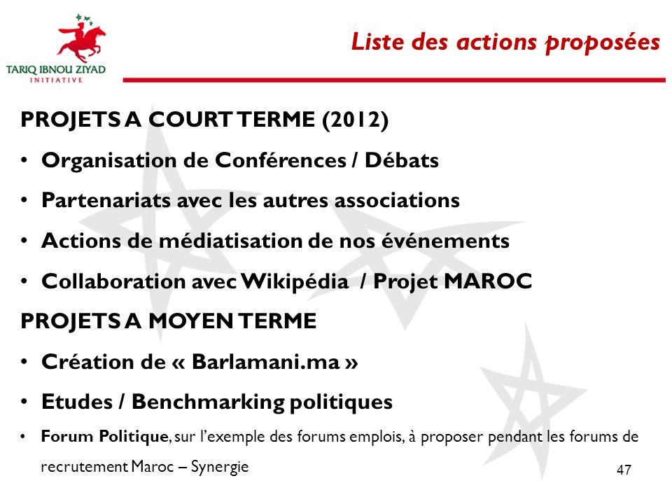 47 Liste des actions proposées PROJETS A COURT TERME (2012) Organisation de Conférences / Débats Partenariats avec les autres associations Actions de