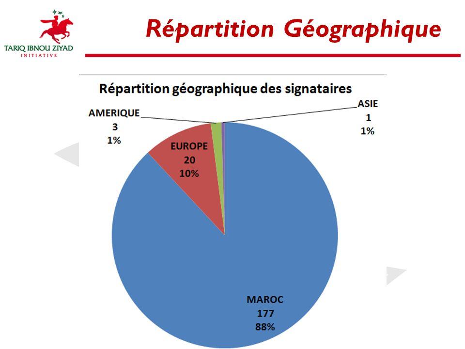 8 Répartition Géographique