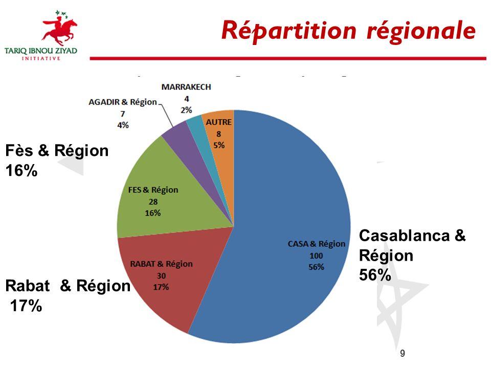 9 Répartition régionale Casablanca & Région 56% Fès & Région 16% Rabat & Région 17%