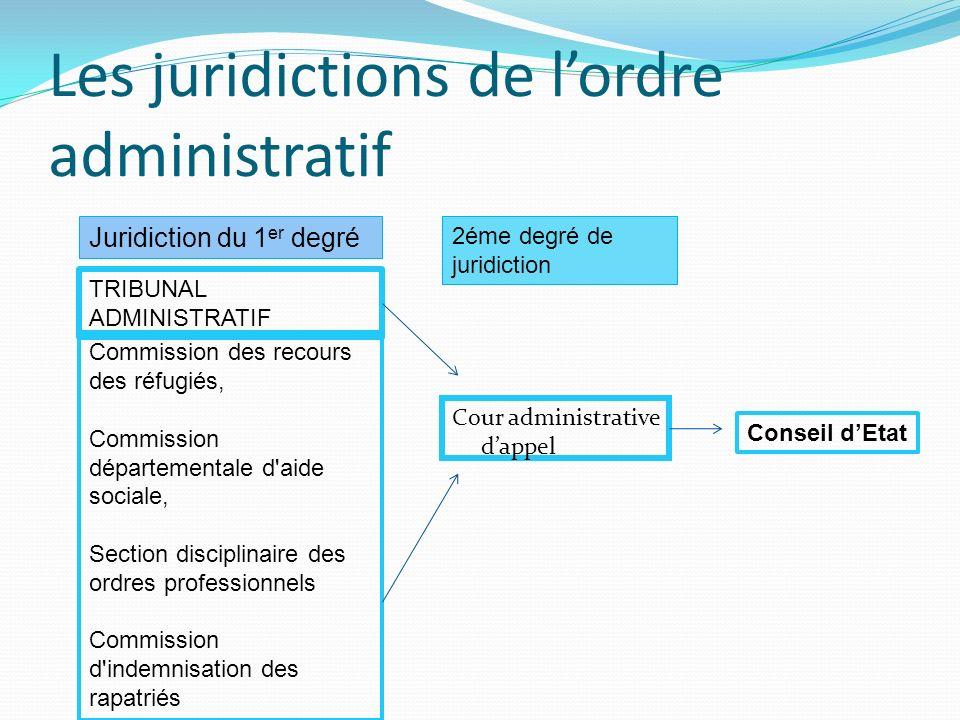 Les juridictions de lordre administratif Cour administrative dappel Juridiction du 1 er degré TRIBUNAL ADMINISTRATIF Commission des recours des réfugi