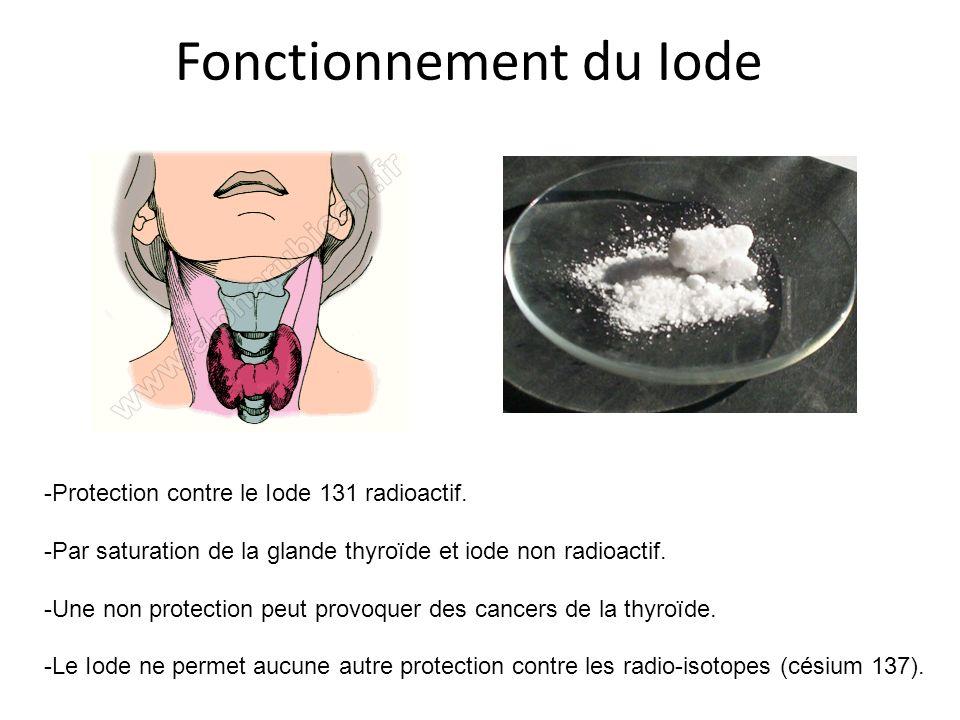 Fonctionnement du Iode -Protection contre le Iode 131 radioactif. -Par saturation de la glande thyroïde et iode non radioactif. -Une non protection pe