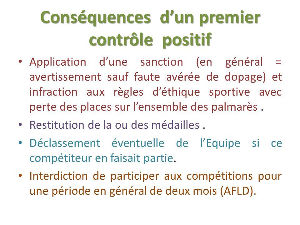 Conséquences dun premier contrôle positif Application dune sanction (en général = avertissement sauf faute avérée de dopage) et infraction aux règles déthique sportive avec perte des places sur lensemble des palmarès.