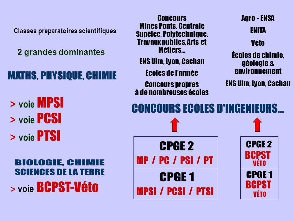 2 grandes dominantes > voie MPSI > voie PCSI > voie PTSI > voie BCPST-Véto Agro - ENSA ENITA Véto Écoles de chimie, géologie & environnement ENS Ulm,