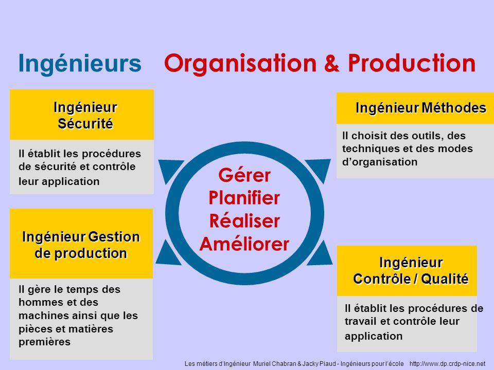 Les métiers dINGÉNIEUR Gérer Planifier Réaliser Améliorer Ingénieurs Organisation & Production IngénieurSécurité Il établit les procédures de sécurité