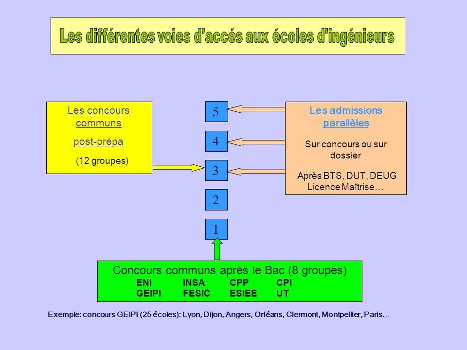 Exemple: concours GEIPI (25 écoles): Lyon, Dijon, Angers, Orléans, Clermont, Montpellier, Paris… Les concours communs post-prépa (12 groupes) 5 1 2 3