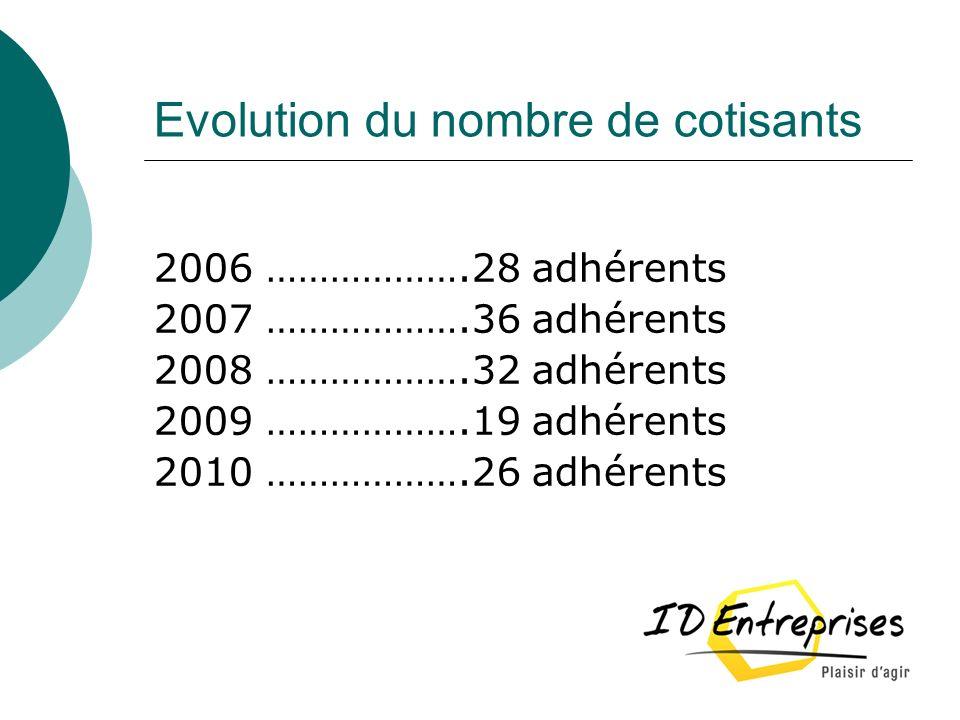 Evolution du nombre de cotisants 2006 ……………….28 adhérents 2007 ……………….36 adhérents 2008 ……………….32 adhérents 2009 ……………….19 adhérents 2010 ……………….26 ad