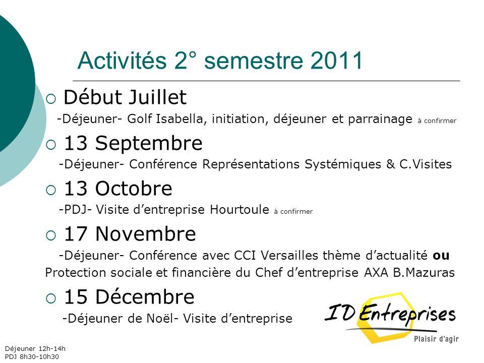 Activités 2° semestre 2011 Début Juillet -Déjeuner- Golf Isabella, initiation, déjeuner et parrainage à confirmer 13 Septembre -Déjeuner- Conférence R