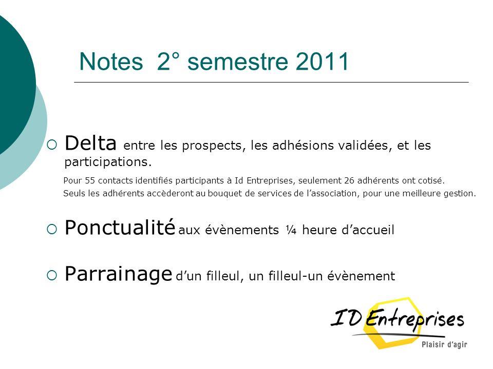 Notes 2° semestre 2011 Delta entre les prospects, les adhésions validées, et les participations. Pour 55 contacts identifiés participants à Id Entrepr