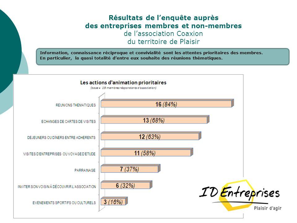 Résultats de lenquête auprès des entreprises membres et non-membres de lassociation Coaxion du territoire de Plaisir Information, connaissance récipro