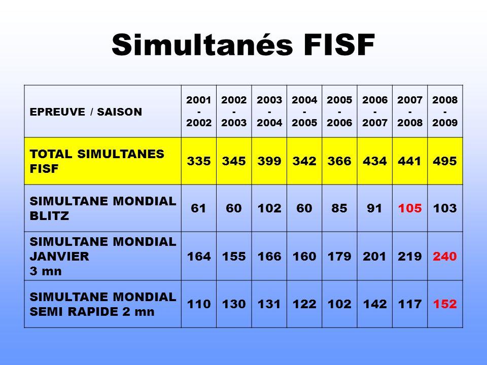 Simultanés FISF EPREUVE / SAISON 2001 - 2002 2002 - 2003 2003 - 2004 2004 - 2005 2005 - 2006 2006 - 2007 2007 - 2008 2008 - 2009 TOTAL SIMULTANES FISF 335345399342366434441495 SIMULTANE MONDIAL BLITZ 6160102608591105103 SIMULTANE MONDIAL JANVIER 3 mn 164155166160179201219240 SIMULTANE MONDIAL SEMI RAPIDE 2 mn 110130131122102142117152