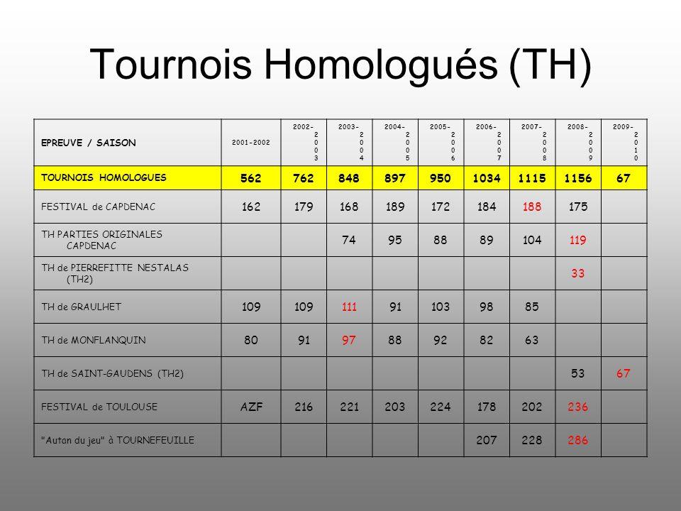 Tournois Homologués (TH) EPREUVE / SAISON 2001-2002 2002- 2 0 0 3 2003- 2 0 0 4 2004- 2 0 0 5 2005- 2 0 0 6 2006- 2 0 0 7 2007- 2 0 0 8 2008- 2 0 0 9 2009- 2 0 1 0 TOURNOIS HOMOLOGUES 56276284889795010341115115667 FESTIVAL de CAPDENAC 162179168189172184188175 TH PARTIES ORIGINALES CAPDENAC 74958889104119 TH de PIERREFITTE NESTALAS (TH2) 33 TH de GRAULHET 109 111911039885 TH de MONFLANQUIN 80919788928263 TH de SAINT-GAUDENS (TH2) 5367 FESTIVAL de TOULOUSE AZF216221203224178202236 Autan du jeu à TOURNEFEUILLE 207228286