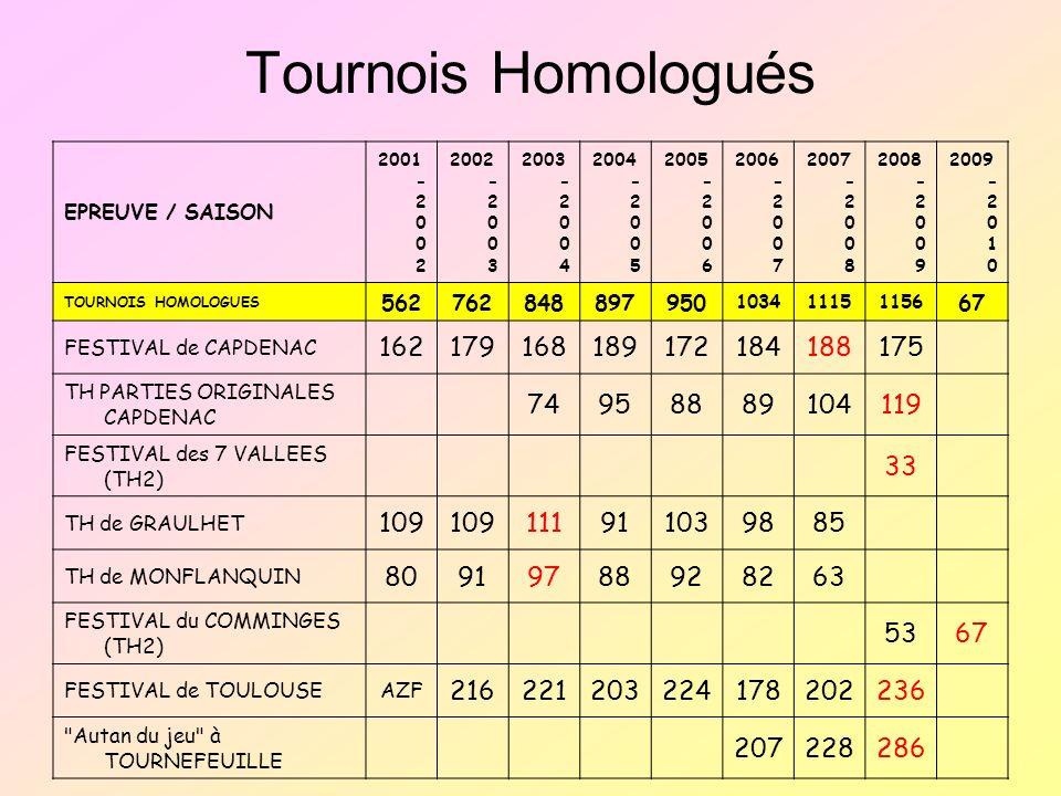 Tournois Homologués EPREUVE / SAISON 2001 - 2 0 0 2 2002 - 2 0 0 3 2003 - 2 0 0 4 2004 - 2 0 0 5 2005 - 2 0 0 6 2006 - 2 0 0 7 2007 - 2 0 0 8 2008 - 2 0 0 9 2009 - 2 0 1 0 TOURNOIS HOMOLOGUES 562762848897950 103411151156 67 FESTIVAL de CAPDENAC 162179168189172184188175 TH PARTIES ORIGINALES CAPDENAC 74958889104119 FESTIVAL des 7 VALLEES (TH2) 33 TH de GRAULHET 109 111911039885 TH de MONFLANQUIN 80919788928263 FESTIVAL du COMMINGES (TH2) 5367 FESTIVAL de TOULOUSEAZF 216221203224178202236 Autan du jeu à TOURNEFEUILLE 207228286