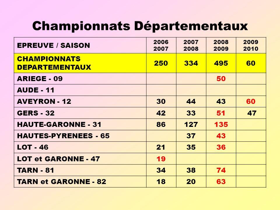 Championnats Départementaux EPREUVE / SAISON 2006 2007 2008 2009 2010 CHAMPIONNATS DEPARTEMENTAUX 25033449560 ARIEGE - 09 50 AUDE - 11 AVEYRON - 1230444360 GERS - 32423351 47 HAUTE-GARONNE - 3186127135 HAUTES-PYRENEES - 65 3743 LOT - 46213536 LOT et GARONNE - 4719 TARN - 81343874 TARN et GARONNE - 82182063