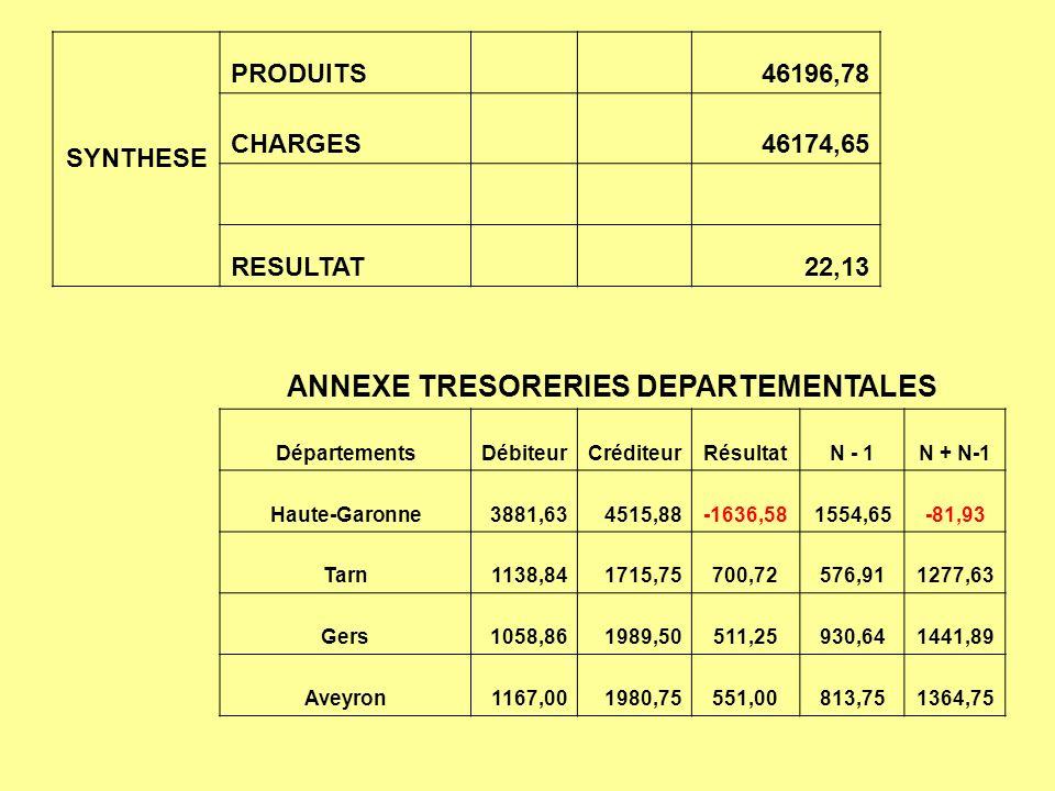 SYNTHESE PRODUITS 46196,78 CHARGES 46174,65 RESULTAT 22,13 ANNEXE TRESORERIES DEPARTEMENTALES DépartementsDébiteurCréditeurRésultatN - 1N + N-1 Haute-Garonne3881,634515,88-1636,581554,65-81,93 Tarn1138,841715,75700,72576,911277,63 Gers1058,861989,50511,25930,641441,89 Aveyron1167,001980,75551,00813,751364,75