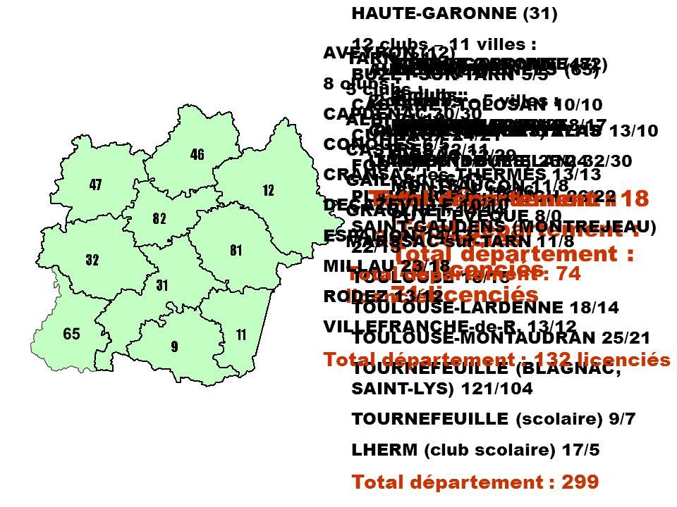 Simultané Mondial 3 minutes 1 er Marie-Thérèse MAZARS (2A) 2 ème Monique DULONDEL (3A) 3 ème Jacques FAURE (2B) 1 er SN4 Daniel GASTON 1 er SN5 Corinne VIALLON 1 er SN6 Madeleine CRASSOUS 1 er SN7 Joëlle CASASNOVAS-COLOM