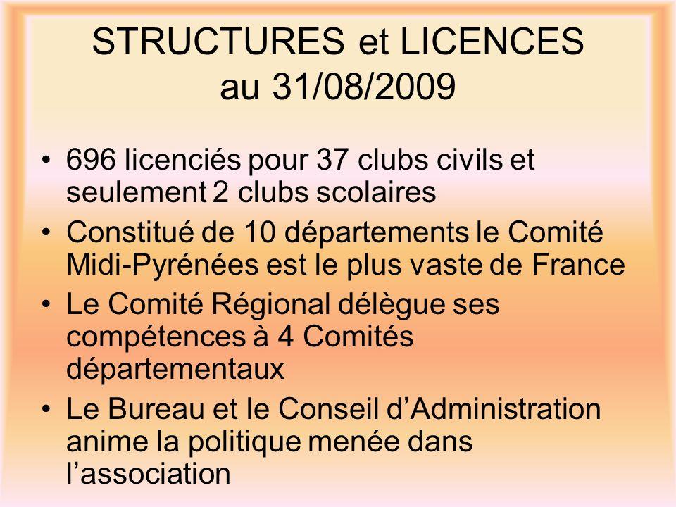 STRUCTURES et LICENCES au 31/08/2009 696 licenciés pour 37 clubs civils et seulement 2 clubs scolaires Constitué de 10 départements le Comité Midi-Pyrénées est le plus vaste de France Le Comité Régional délègue ses compétences à 4 Comités départementaux Le Bureau et le Conseil dAdministration anime la politique menée dans lassociation