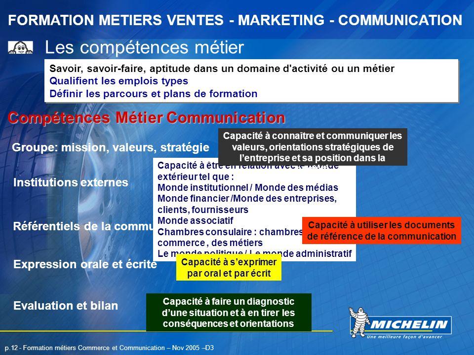 FORMATION METIERS VENTES - MARKETING - COMMUNICATION p.12 - Formation métiers Commerce et Communication – Nov 2005 –D3 Les compétences métier Savoir,