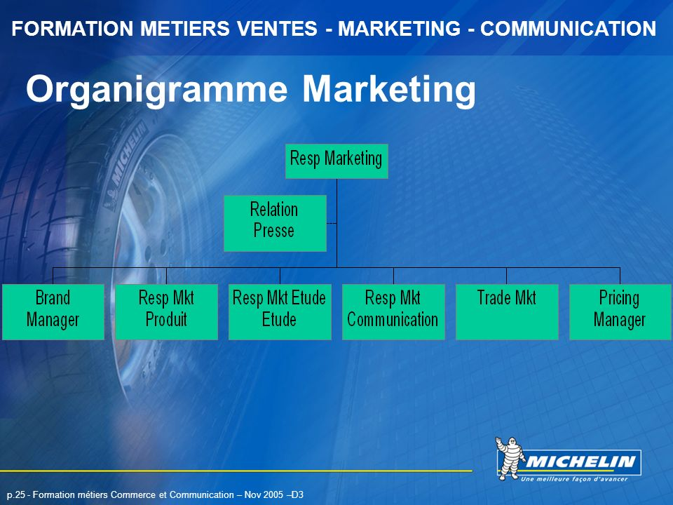 FORMATION METIERS VENTES - MARKETING - COMMUNICATION p.25 - Formation métiers Commerce et Communication – Nov 2005 –D3 Organigramme Marketing