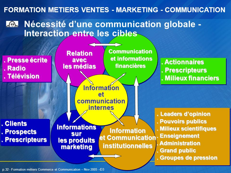FORMATION METIERS VENTES - MARKETING - COMMUNICATION p.32 - Formation métiers Commerce et Communication – Nov 2005 –D3. Presse écrite. Radio. Télévisi
