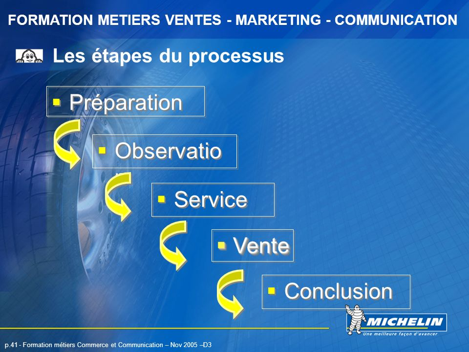 FORMATION METIERS VENTES - MARKETING - COMMUNICATION p.41 - Formation métiers Commerce et Communication – Nov 2005 –D3 Les étapes du processus Service