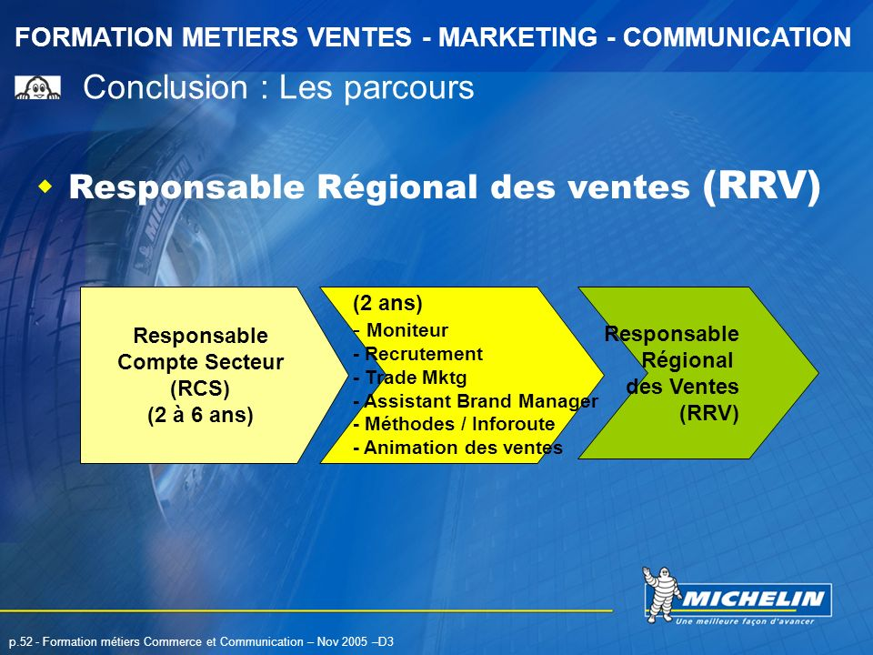 FORMATION METIERS VENTES - MARKETING - COMMUNICATION p.52 - Formation métiers Commerce et Communication – Nov 2005 –D3 Responsable Régional des ventes