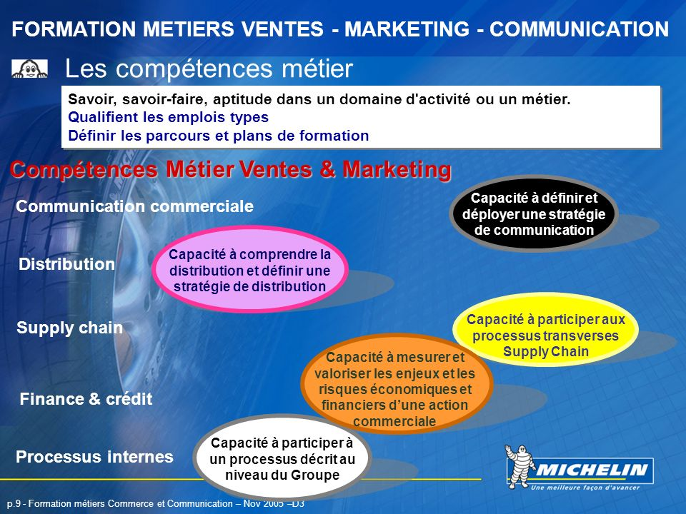 FORMATION METIERS VENTES - MARKETING - COMMUNICATION p.9 - Formation métiers Commerce et Communication – Nov 2005 –D3 Les compétences métier Savoir, s