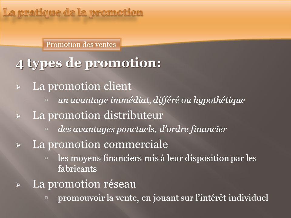 4 types de promotion: La promotion client un avantage immédiat, différé ou hypothétique La promotion distributeur des avantages ponctuels, dordre financier La promotion commerciale les moyens financiers mis à leur disposition par les fabricants La promotion réseau promouvoir la vente, en jouant sur lintérêt individuel Promotion des ventes