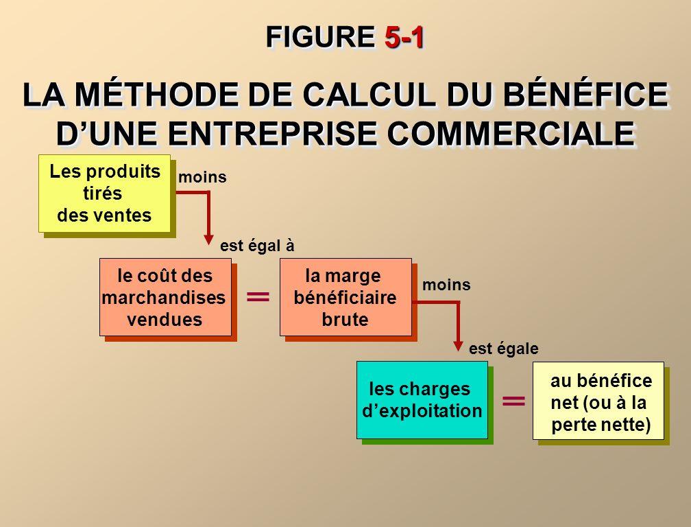 Les produits tirés des ventes le coût des marchandises vendues le coût des marchandises vendues moins FIGURE 5-1 LA MÉTHODE DE CALCUL DU BÉNÉFICE DUNE ENTREPRISE COMMERCIALE FIGURE 5-1 LA MÉTHODE DE CALCUL DU BÉNÉFICE DUNE ENTREPRISE COMMERCIALE la marge bénéficiaire brute la marge bénéficiaire brute est égal à les charges dexploitation moins au bénéfice net (ou à la perte nette) est égale