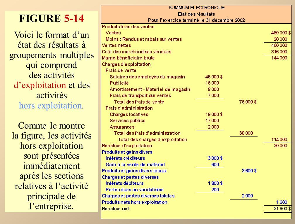 FIGURE 5-14 Voici le format dun état des résultats à groupements multiples qui comprend des activités dexploitation et des activités hors exploitation.
