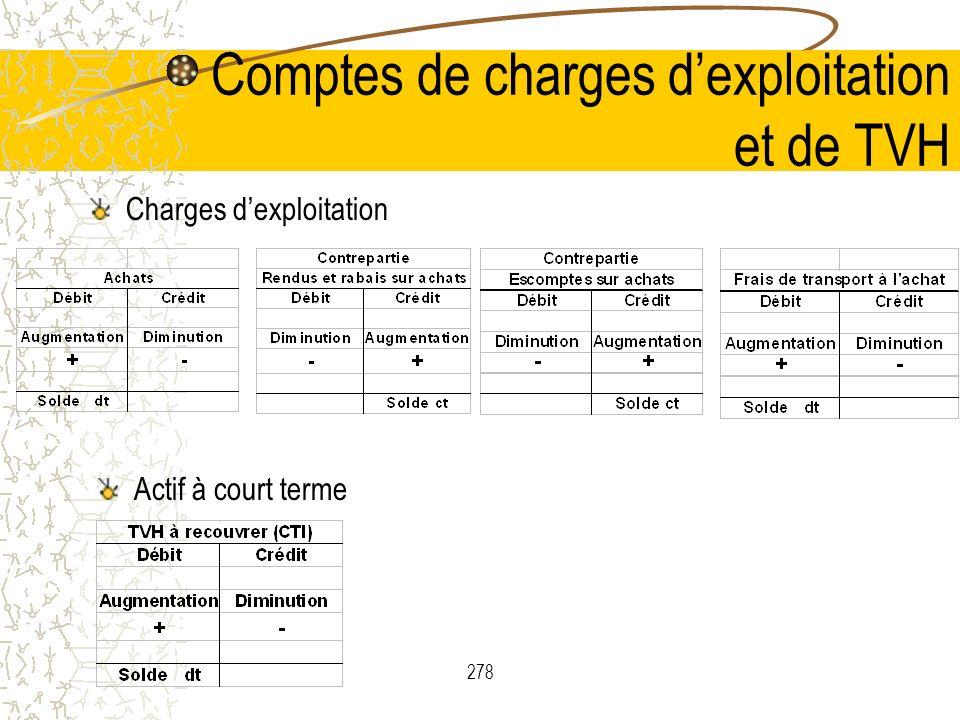 278 Comptes de charges dexploitation et de TVH Charges dexploitation Actif à court terme