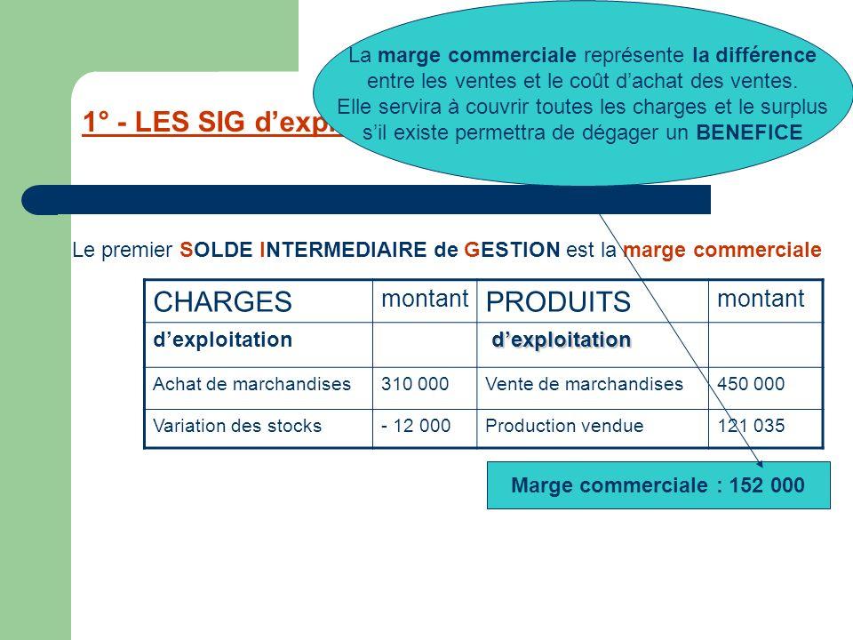 1° - LES SIG dexploitation CHARGES montant PRODUITS montant Production vendue121 035 Le 2ème SOLDE est la production de lexercice Marge commerciale : 152 000 Production de lexercice: 121 035