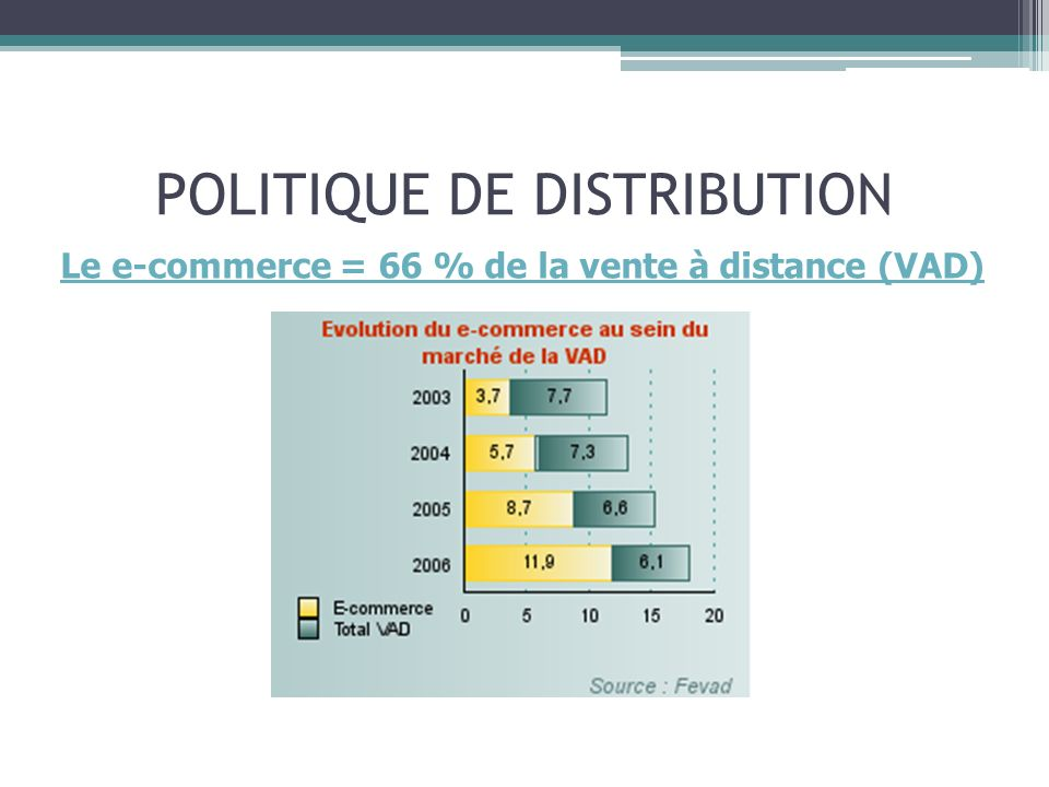 POLITIQUE DE DISTRIBUTION Le e-commerce = 66 % de la vente à distance (VAD)