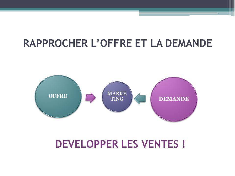 MARKETING Les 4 P -Product (produit) -Price (prix) - Place (distribution) - Promotion (publicité, communication)