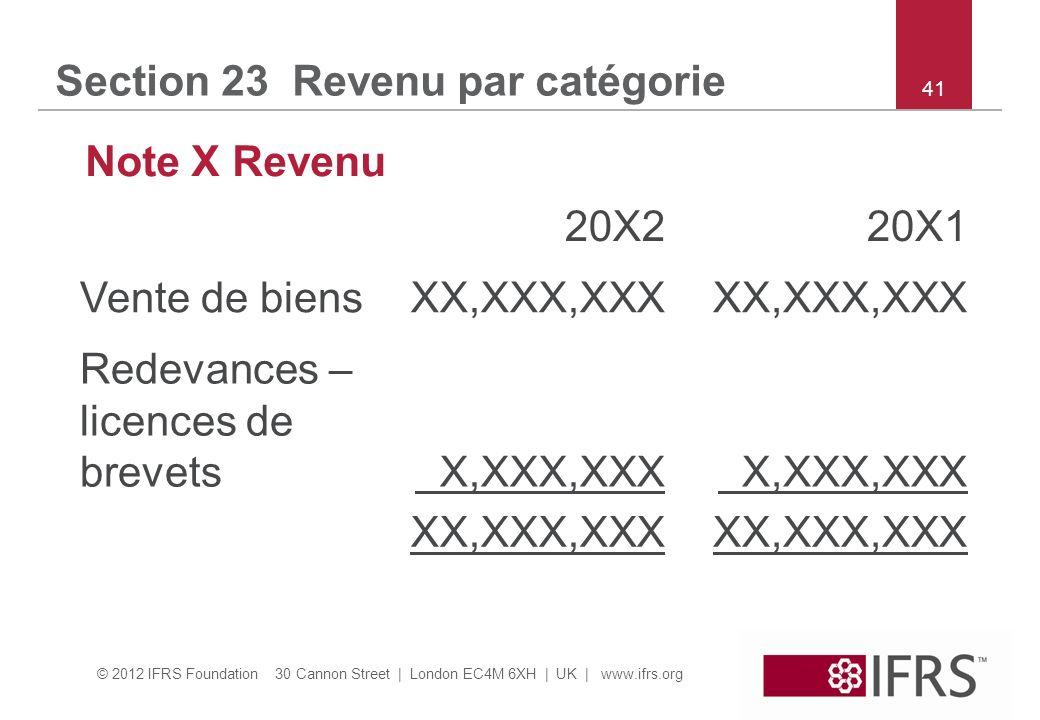 © 2012 IFRS Foundation 30 Cannon Street | London EC4M 6XH | UK | www.ifrs.org 41 Section 23 Revenu par catégorie Note X Revenu 20X220X1 Vente de biensXX,XXX,XXX Redevances – licences de brevets X,XXX,XXX XX,XXX,XXX