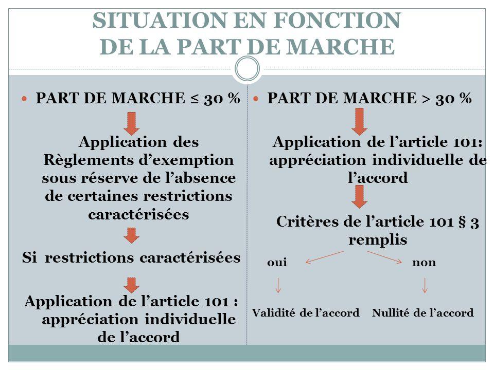 SITUATION EN FONCTION DE LA PART DE MARCHE PART DE MARCHE 30 % Application des Règlements dexemption sous réserve de labsence de certaines restriction
