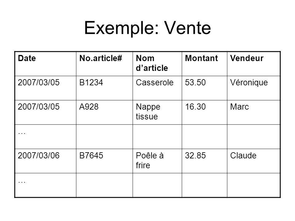 Exemple: Vente DateNo.article#Nom darticle MontantVendeur 2007/03/05B1234Casserole53.50Véronique 2007/03/05A928Nappe tissue 16.30Marc … 2007/03/06B764
