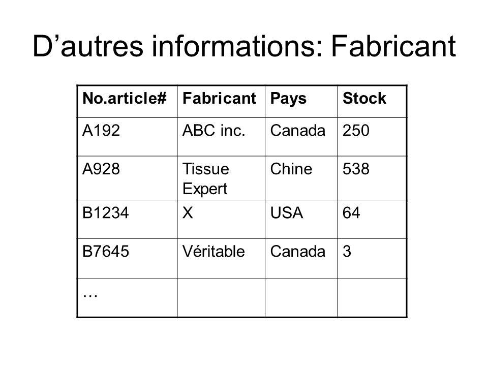 Dautres informations: Fabricant No.article#FabricantPaysStock A192ABC inc.Canada250 A928Tissue Expert Chine538 B1234XUSA64 B7645VéritableCanada3 …