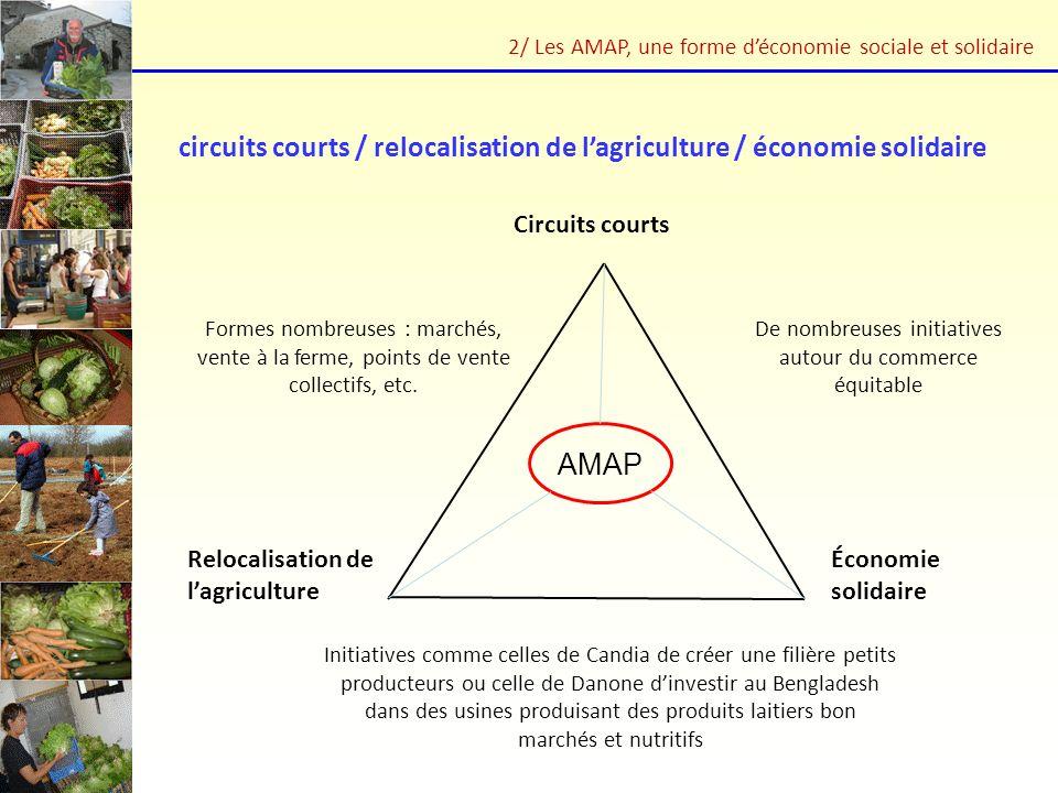 Circuits courts Relocalisation de lagriculture Économie solidaire Formes nombreuses : marchés, vente à la ferme, points de vente collectifs, etc. Init