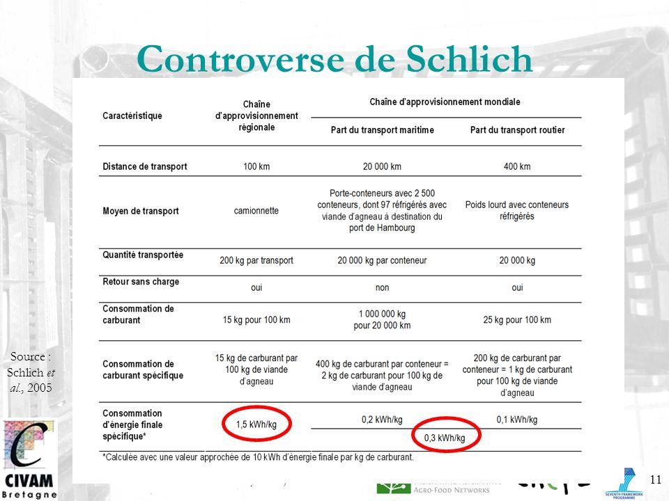 Forum Circuits courts – Saclay – 30 juin 0911 Controverse de Schlich Source : Schlich et al., 2005