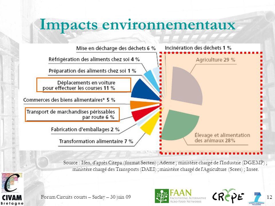Forum Circuits courts – Saclay – 30 juin 0912 Impacts environnementaux Source : Ifen, d'après Citepa (format Secten) ; Ademe ; ministère chargé de l'I