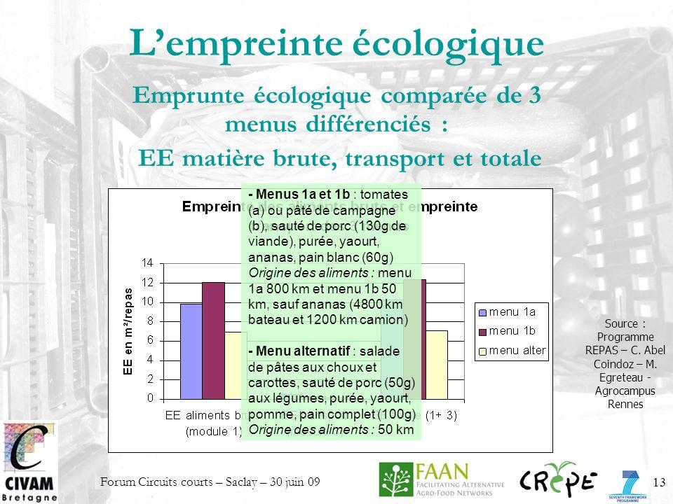 Forum Circuits courts – Saclay – 30 juin 0913 Lempreinte écologique Source : Programme REPAS – C. Abel Coindoz – M. Egreteau - Agrocampus Rennes Empru