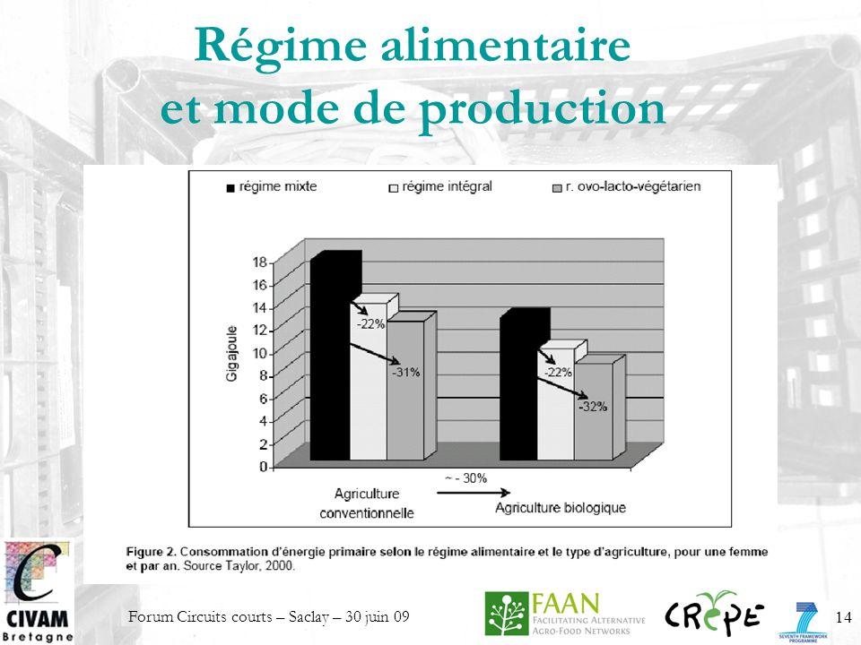 Forum Circuits courts – Saclay – 30 juin 0914 Régime alimentaire et mode de production