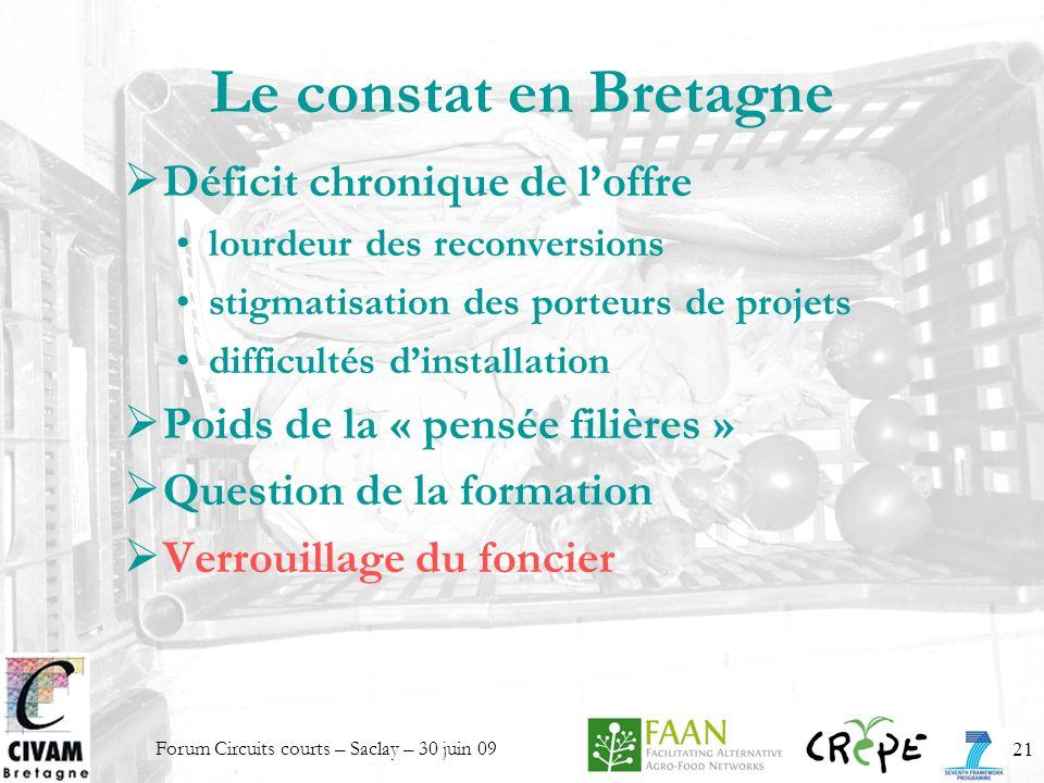 Forum Circuits courts – Saclay – 30 juin 0921 Le constat en Bretagne Déficit chronique de loffre lourdeur des reconversions stigmatisation des porteur