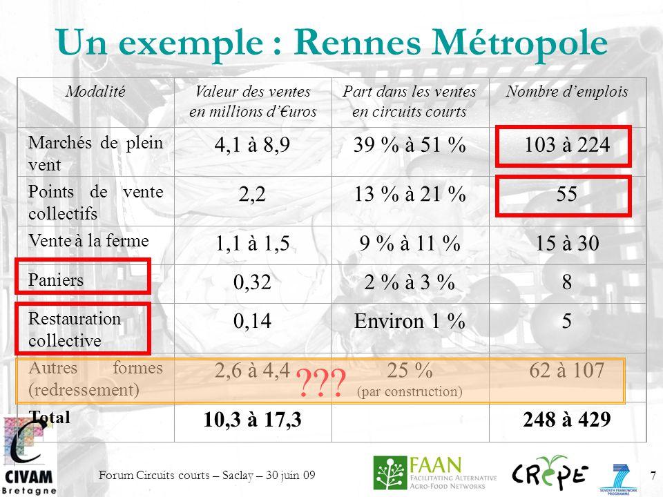 Forum Circuits courts – Saclay – 30 juin 097 Un exemple : Rennes Métropole ModalitéValeur des ventes en millions duros Part dans les ventes en circuit