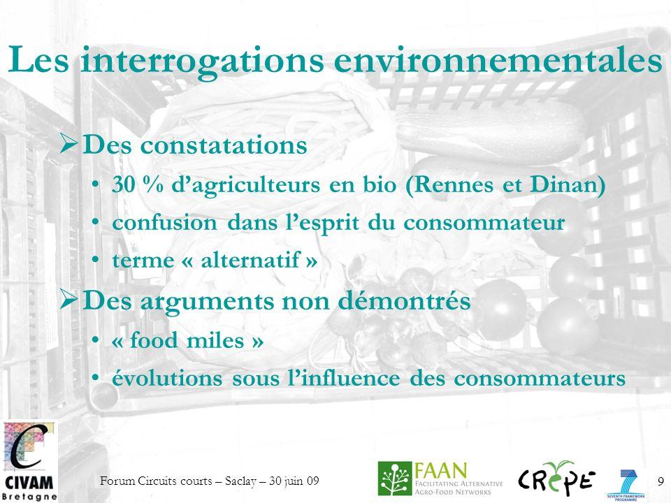Forum Circuits courts – Saclay – 30 juin 099 Les interrogations environnementales Des constatations 30 % dagriculteurs en bio (Rennes et Dinan) confus