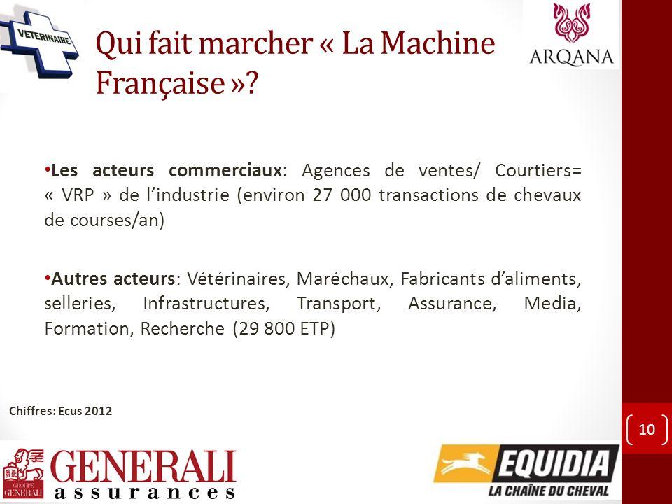 Qui fait marcher « La Machine Française »? Les acteurs commerciaux: Agences de ventes/ Courtiers= « VRP » de lindustrie (environ 27 000 transactions d