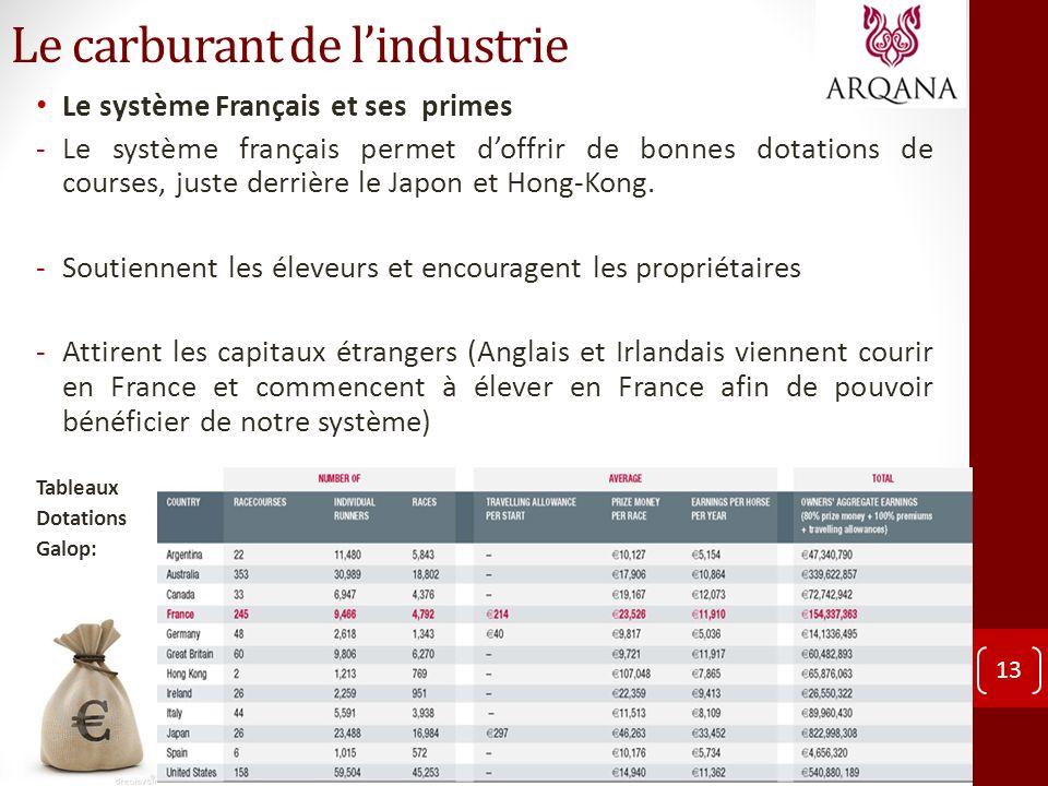 Le carburant de lindustrie Le système Français et ses primes -Le système français permet doffrir de bonnes dotations de courses, juste derrière le Jap