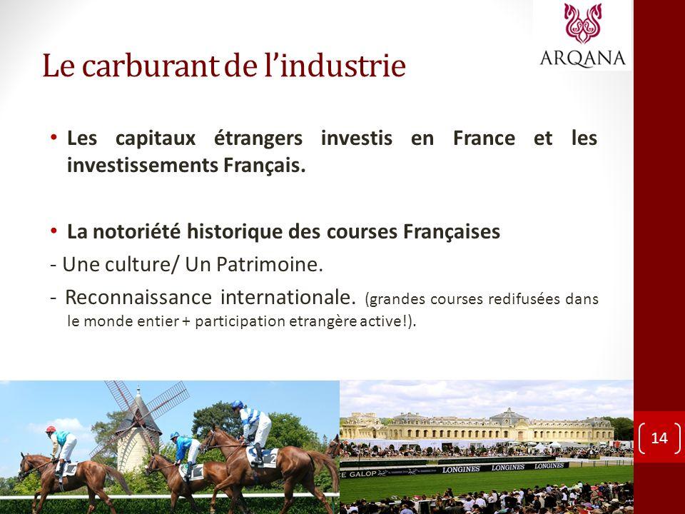 Le carburant de lindustrie Les capitaux étrangers investis en France et les investissements Français. La notoriété historique des courses Françaises -