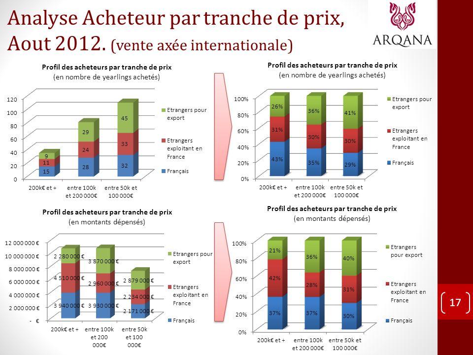 17 Analyse Acheteur par tranche de prix, Aout 2012. (vente axée internationale)